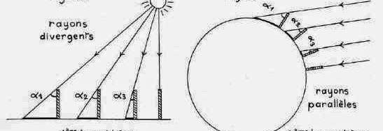 Autre Métrique, autre Cosmologie